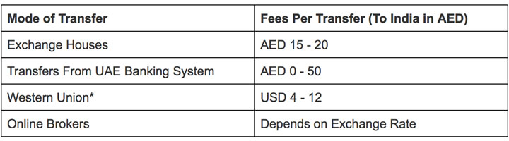 uae money transfer fees