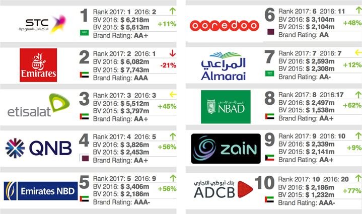 top 10 middle east brands