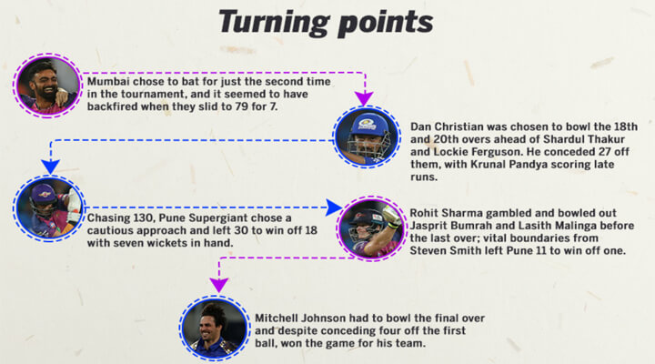 Vivo ipl 2017 final turning points
